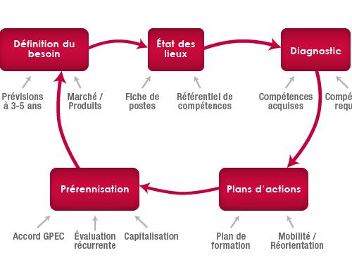 Les étapes du GPEC