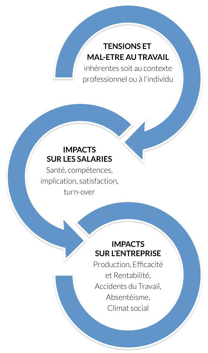 Horea Conseil Cabinet De Recrutement Et Ressources Humaines Consulting Poitiers Et Grand Ouest Prevention Des Risques Psychosociaux Rps